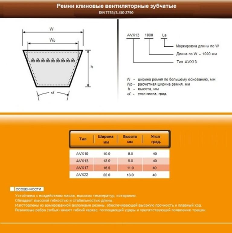 Ремни вентиляторные AVX10, AVX13, AVX17, AVX22