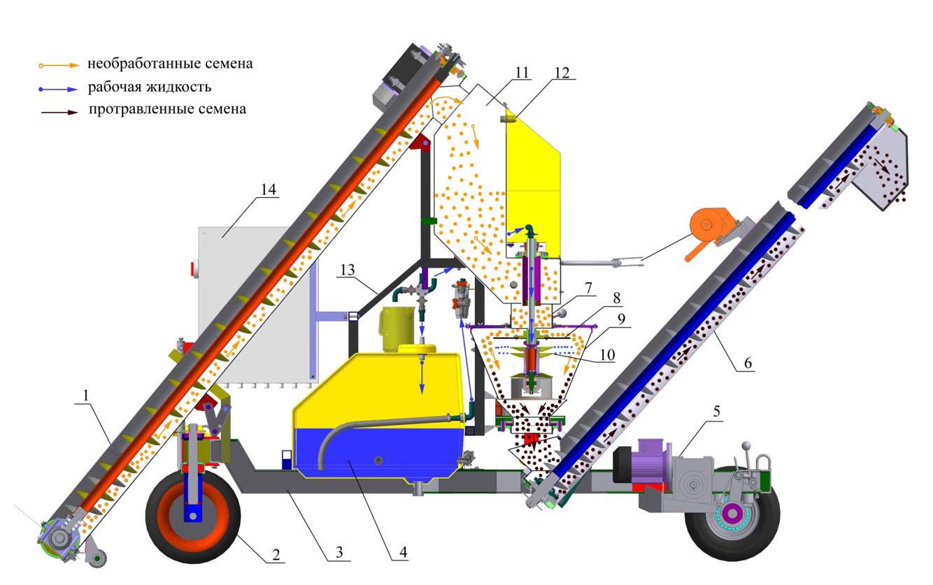 Схема технологического процесса протравливателя семян ПС-20 (Ремком)