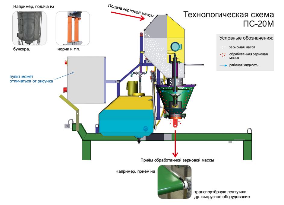 Технологическая схема стационарного протравливателя 20 т/ч Ремком