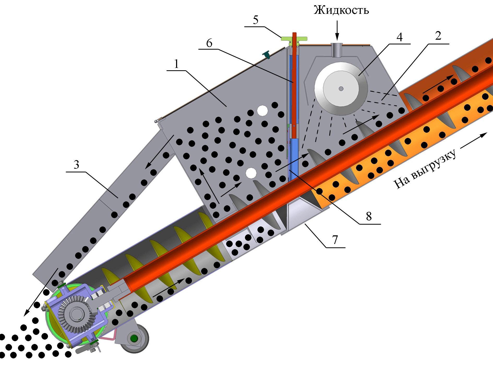 Технологическая схема протравливателя семян ПС-10 (Ремком, Беларусь)